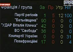 Уряд Азарова не пішов у відставку - фото