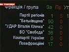 Уряд Азарова не пішов у відставку