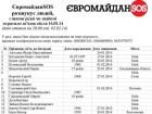 36 людей вважаються зниклими з Майдану