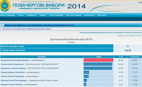 На 216 окрузі у Києві переміг екс-регіонал - фото
