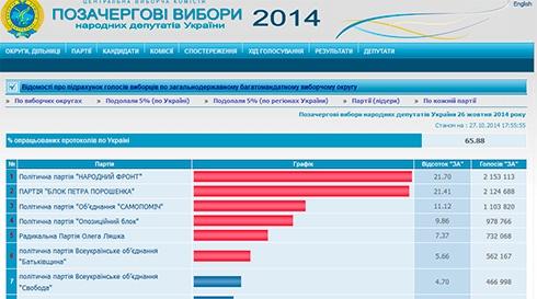 Підраховано майже 2/3 голосів, проходять 6 партій - фото