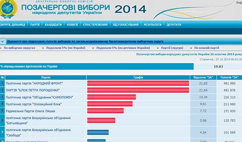 Результати «Блоку Петра Порошенка» та «Народного фронту» майже зрівнялись - фото