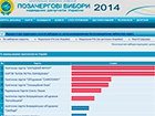 Результати «Блоку Петра Порошенка» та «Народного фронту» майже зрівнялись