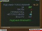 Рада створили ТСК щодо подій у Мукачевому