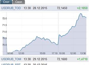 Російський рубль здолав позначку 72 одиниці за долар - фото