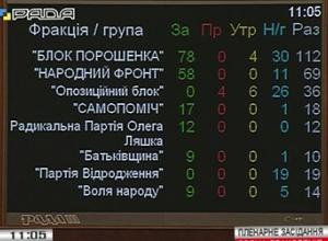 Депутати 7 разів не захотіли розглядати «безвізову» поправку – електронне декларування доходів - фото