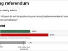 61% нідерландців проголосували проти асоціації з Україною