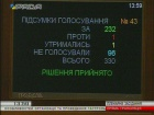 ВР встановила правила для гастролерів з Росії