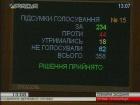 ВР скасувала конкурси на посади керівників місцевих держадміністрацій