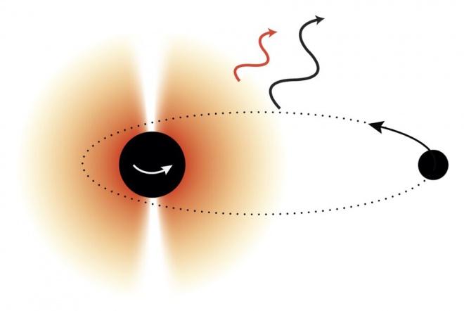 Чорні діри можуть допомогти у виявленні нових частинок - фото