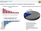 Україна у числі країн, які найбільше завдали збитків Росії
