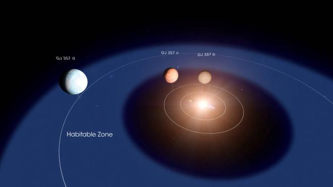 Астрономи відкрили недалеку екзопланету, яка знаходиться в зоні придатності для життя своєї зірки - фото