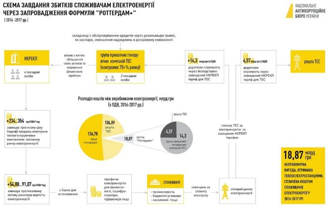 НАБУ: завдяки «Роттердам+» завдано збитків на 18,87 млрд грн - фото