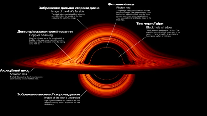 НАСА показало візуалізацію викривленого світу чорної діри - фото