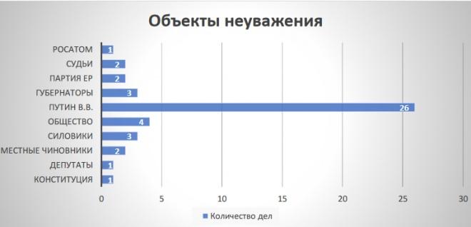 Найбільше зі влади в Росії ображають Путіна - фото