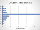 Найбільше зі влади в Росії ображають Путіна
