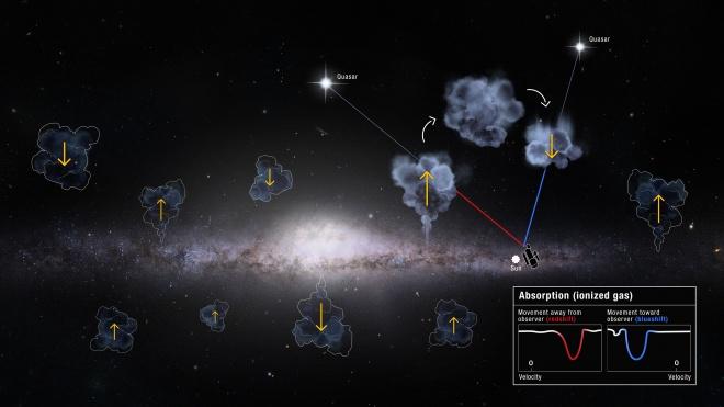Чумацький Шлях здійснює рейдерські нальоти на своїх невеликих сусідів, підозрюють астрономи - фото