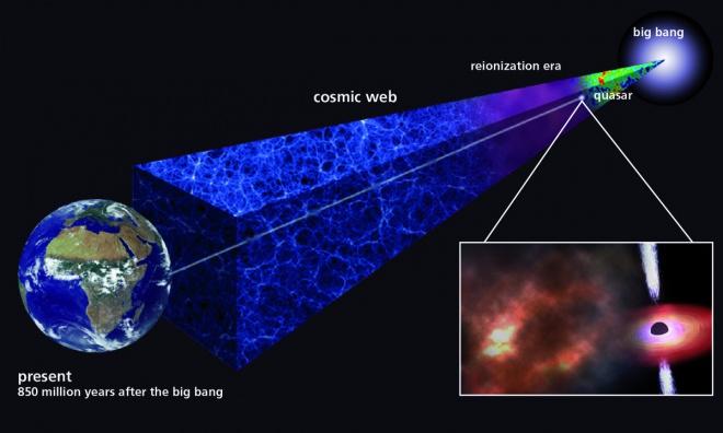 Стародавня газова хмара вказує, що перші зірки повинні були утворюватися дуже швидко після Великого вибуху - фото
