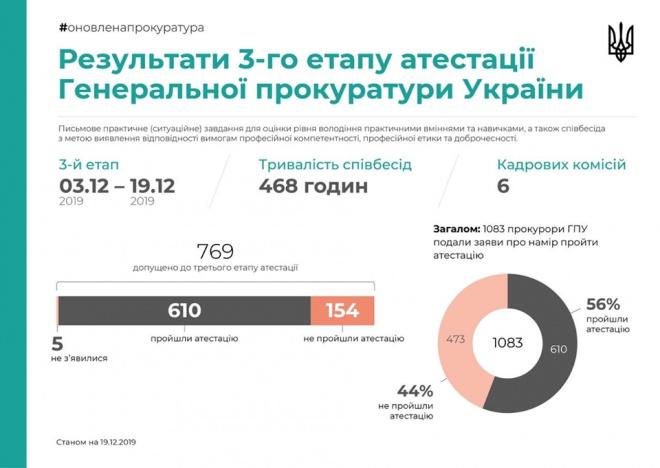 44% прокурорів ГПУ не пройшли атестацію - фото