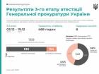 44% прокурорів ГПУ не пройшли атестацію