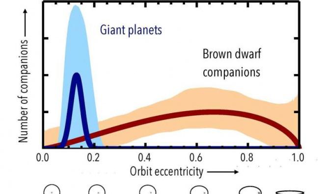"""Планети-гіганти утворюються інакше, ніж """"невдалі"""" зірки - фото"""