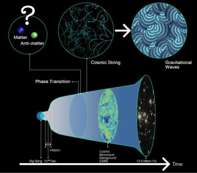 Як найменші частинки нашого Всесвіту врятували нас від повної анігіляції - фото