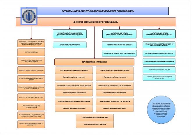 Затверджено організаційну структуру ДБР - фото