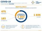 475 – стільки випадків COVID-19 в Україні