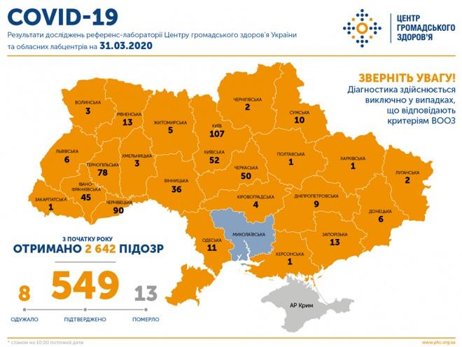 COVID-19 в Україні: 549 захворювань, 13 летальних випадків - фото