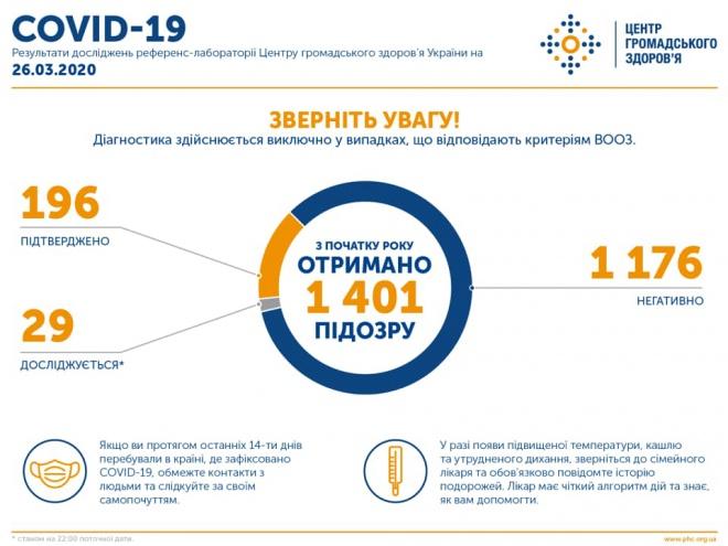 До 196 зросла кількість захворілих на COVID-19 в Україні - фото