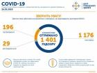 До 196 зросла кількість захворілих на COVID-19 в Україні