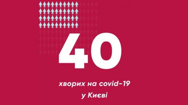 Кличко заявив про 6 нових випадків COVID-19 в Києві - фото