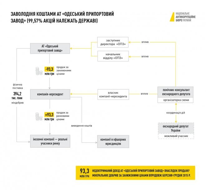 Повідомлено про підозру 4 особам у справі зі збитками «ОПЗ» на майже 100 млн грн - фото