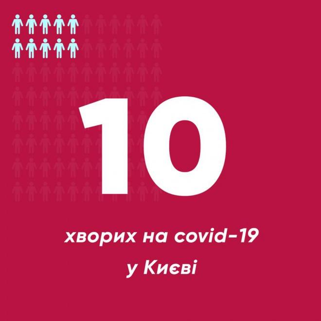 В Києві 7 нових випадків захворювання COVID-19 - фото