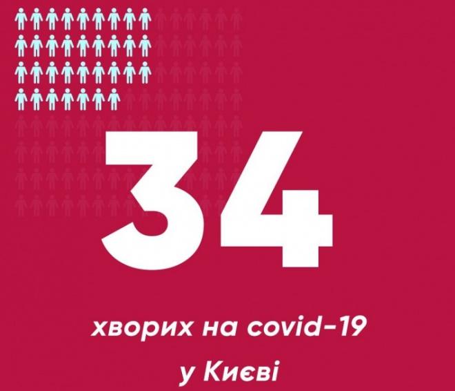 В Києві виявлено ще три захворювання на COVID-19 - фото