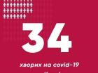В Києві виявлено ще три захворювання на COVID-19