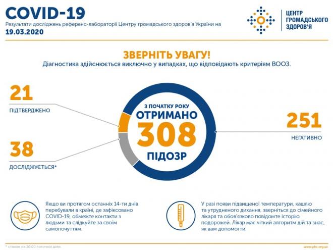 В Україні підтверджено 21 випадок захворювання на COVID-19 - фото