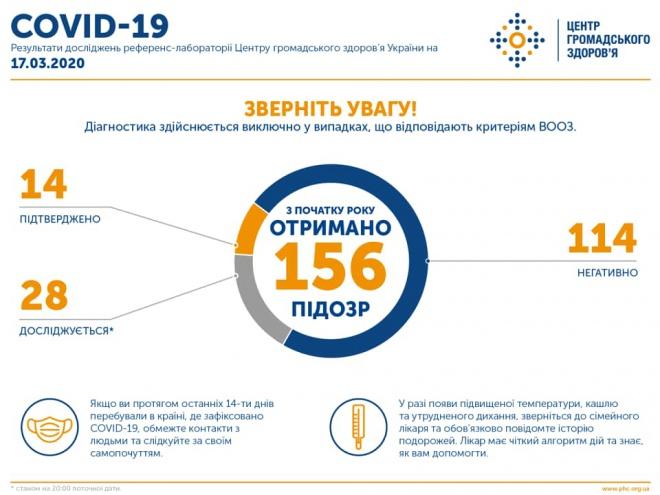 В Україні вже 14 випадків захворювання на коронавірус, з них 2 - летатальних - фото