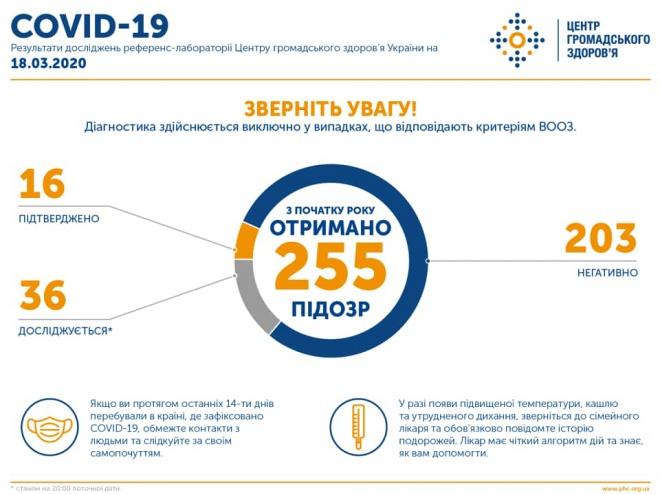 В Україні вже 16 випадків захворювання COVID-19 - фото