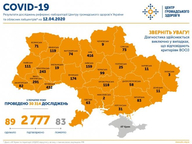 +266 випадків COVID-19 зафіксовано в Україні минулої доби, +10 смертей - фото
