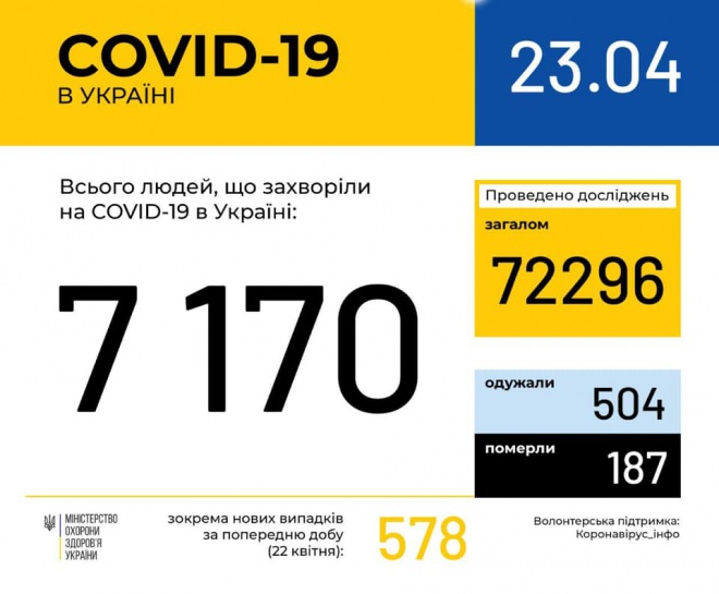 +578 випадків захворювання на COVID-19 за добу в Україні - фото
