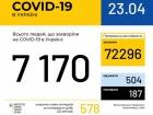 +578 випадків захворювання на COVID-19 за добу в Україні