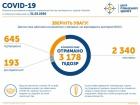 645 випадків COVID-19 в Україні, 17 смертей