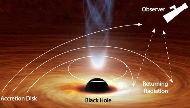 Чорна діра відгинає світло назад до себе - фото