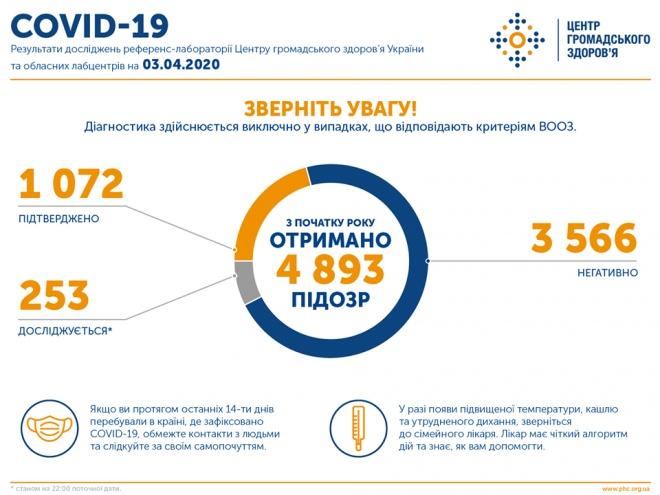 Кількість захворілих на COVID-19 в Україні перевалила за тисячу - фото