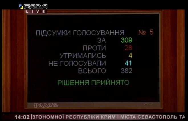 ОПЗЖ не підтримала звернення ВР щодо засудження дій Росії - фото
