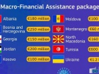 Україна отримає від ЄС 1,2 млрд євро допомоги