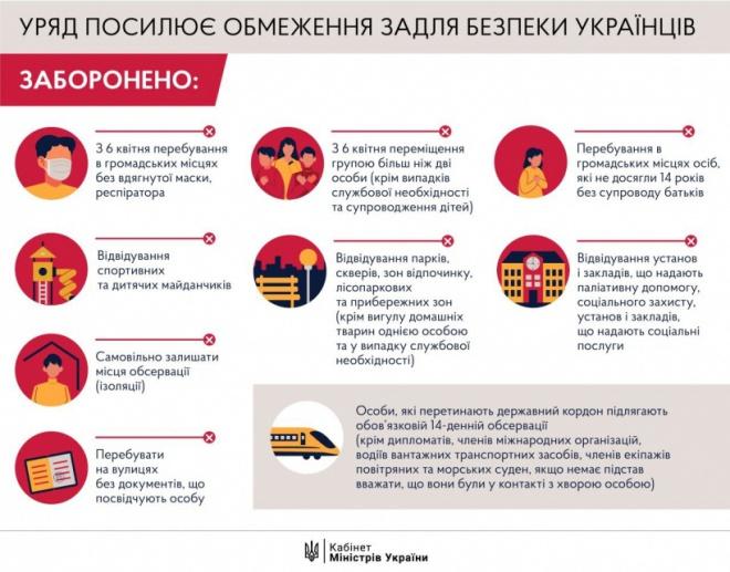 Уряд ввів більш жорстокий карантин в Україні - фото