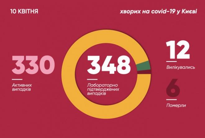 В Києві 348 захворювань на COVID-19 - фото
