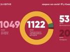 В Києві хворих на коронавірус побільшало на 63 особи